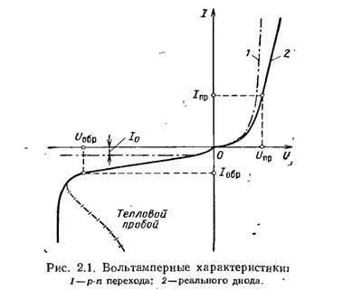 Нарисуйте вольт-амперную характеристику диода и объясните, какие ограничения она накладывает при использовании диода...